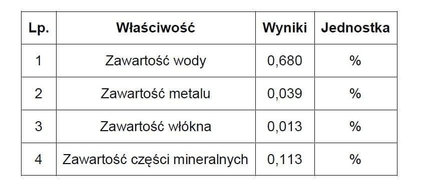 Frakcja 0,20 -0,80 mm Wyniki kontroli jakości